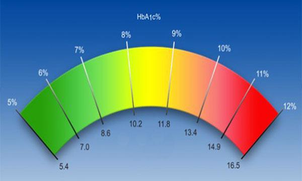 низкий гемоглобин высокий холестерин