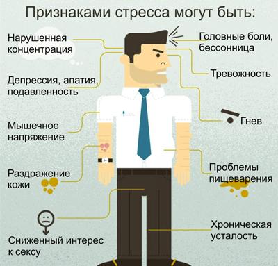 Стресс симптомы