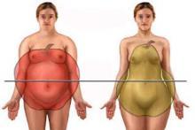 Форма тела в виде яблока и груши